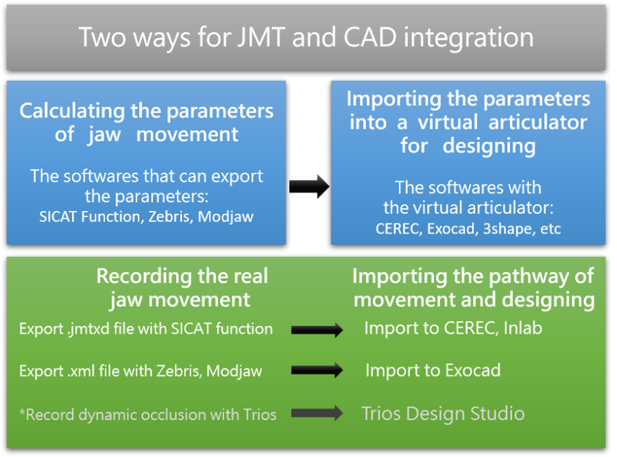 2019 IDS Jaw Movement Tracing Systems - CEREC Digest