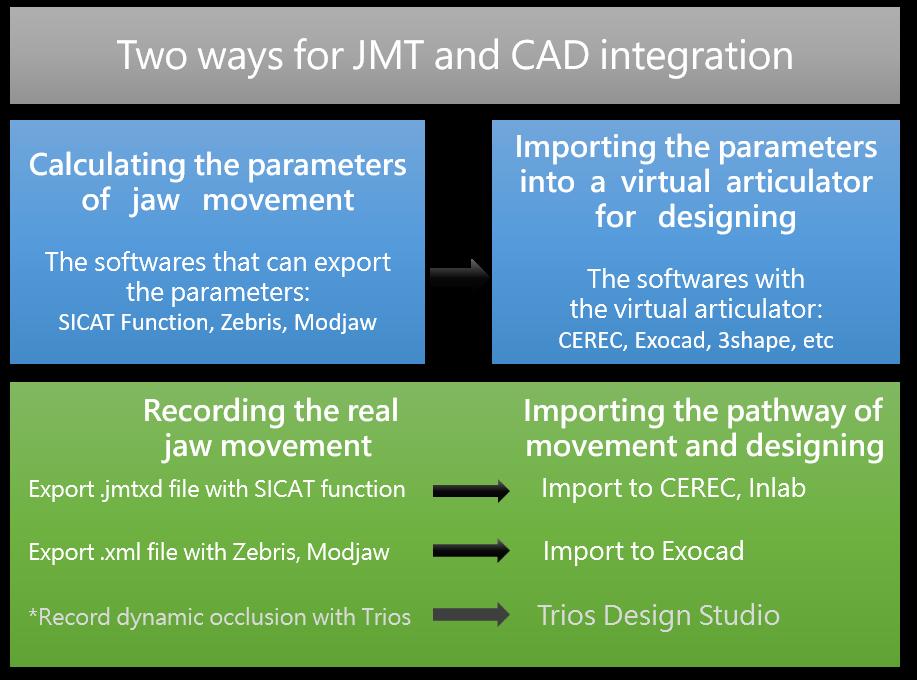JMT-to-CAD-En - CEREC Digest